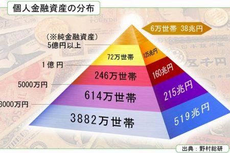 会社員が個人資産1億円は可能か?はい!可能です