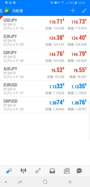 スマホのMT4の通貨ペアの追加