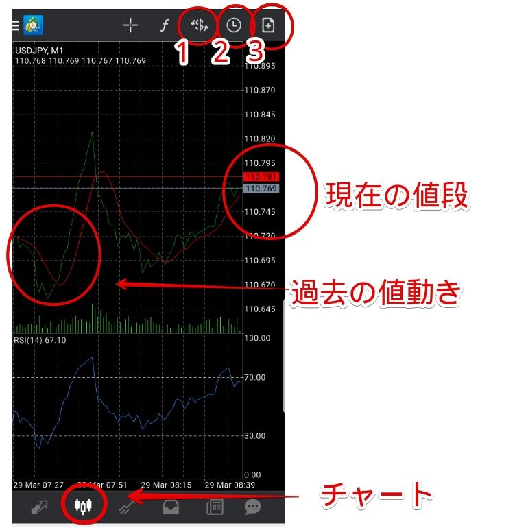 MT4チャート見方