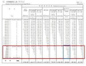国税庁h28.pdf