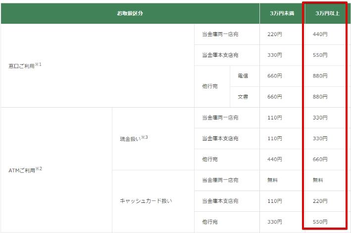 京都中央信用金庫の手数料
