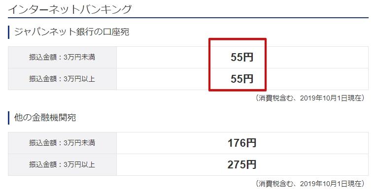 ジャパンネットバンクの振込手数料